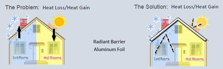 radiant-barrier-problem-solution
